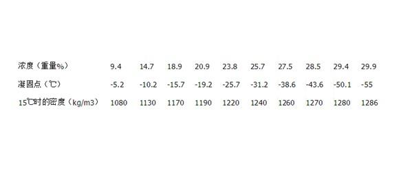 盐水的浓度-凝固点-密度对照表